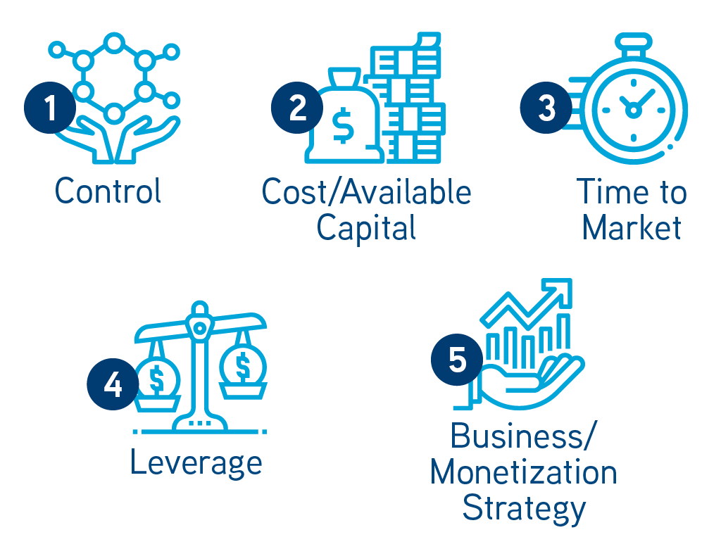 (1) Control. (2) Cost/Available Capital. (3) Time to Market. (4) Leverage. (5) Business/Monetization Strategy.